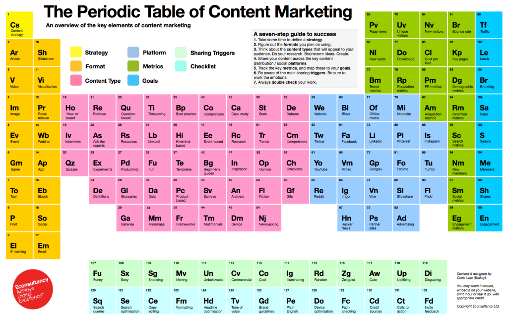 La Tabella Periodica del Content Marketing