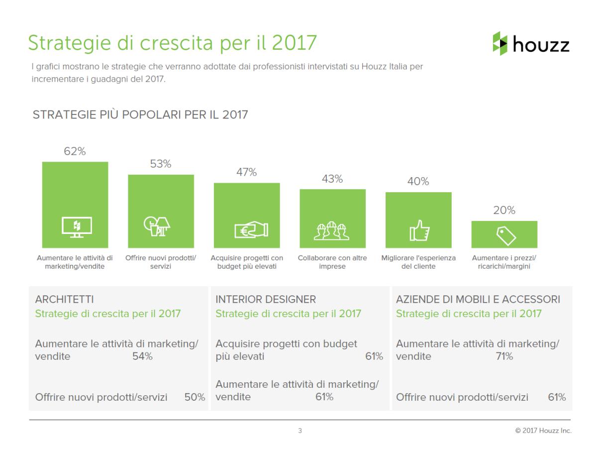 Analisi Settore Arredamento 2017 architetti, designer, mobili: studio di settore houzz 2017