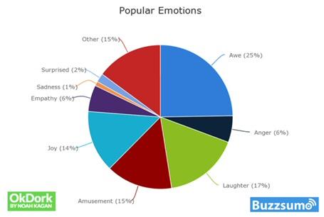suddivisione-emozioni-che-generano-share-social-media-alberto-pozzi