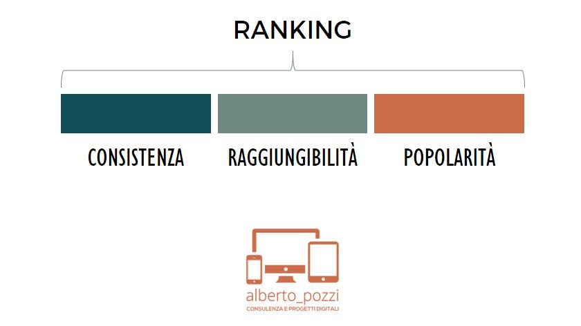 Ranking = consistenza + raggiungibilità + popolarita - Alberto Pozzi Monza