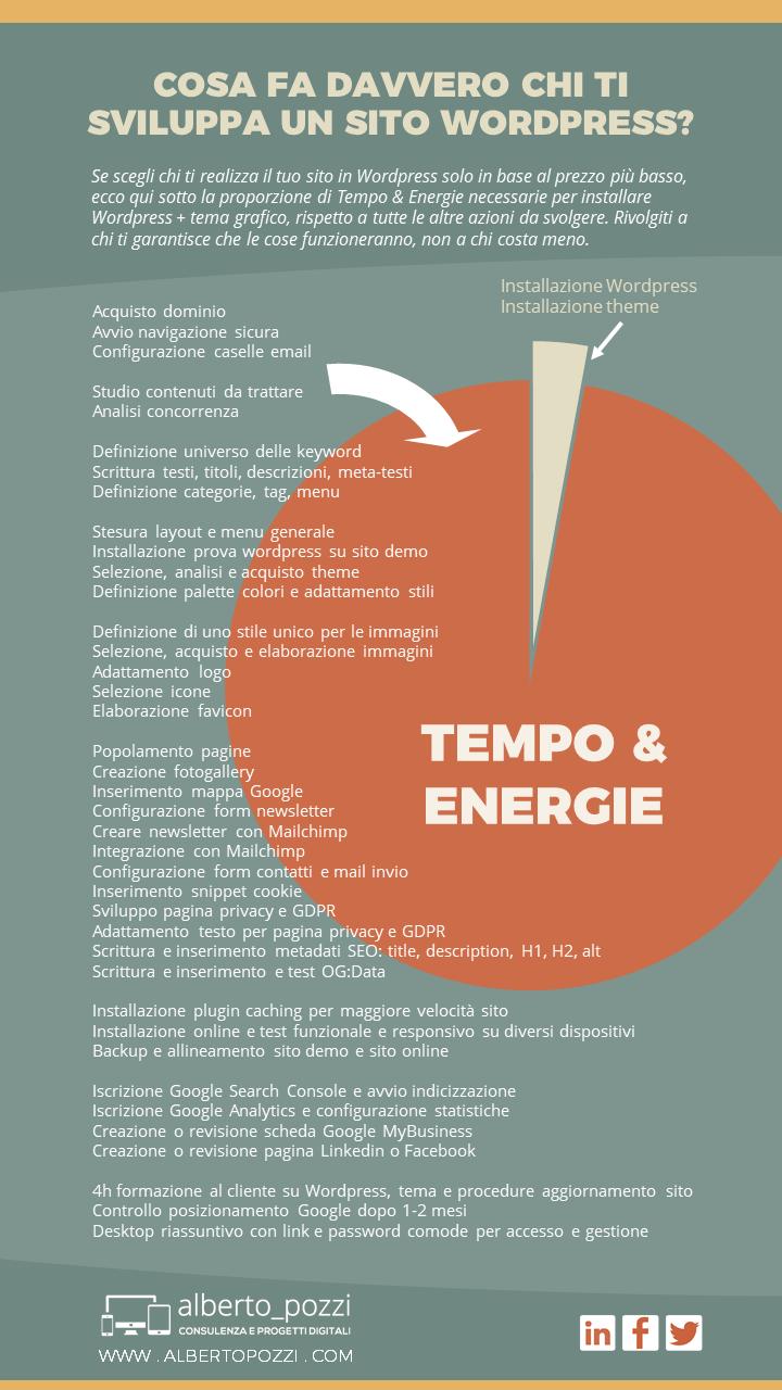 Infografica: Fare un sito con WordPress - Alberto Pozzi