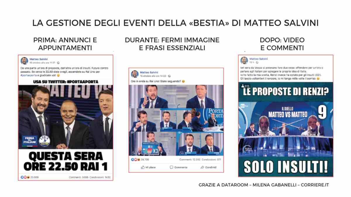 Gestione degli eventi della Bestia di Salvini - Social Media Strategy