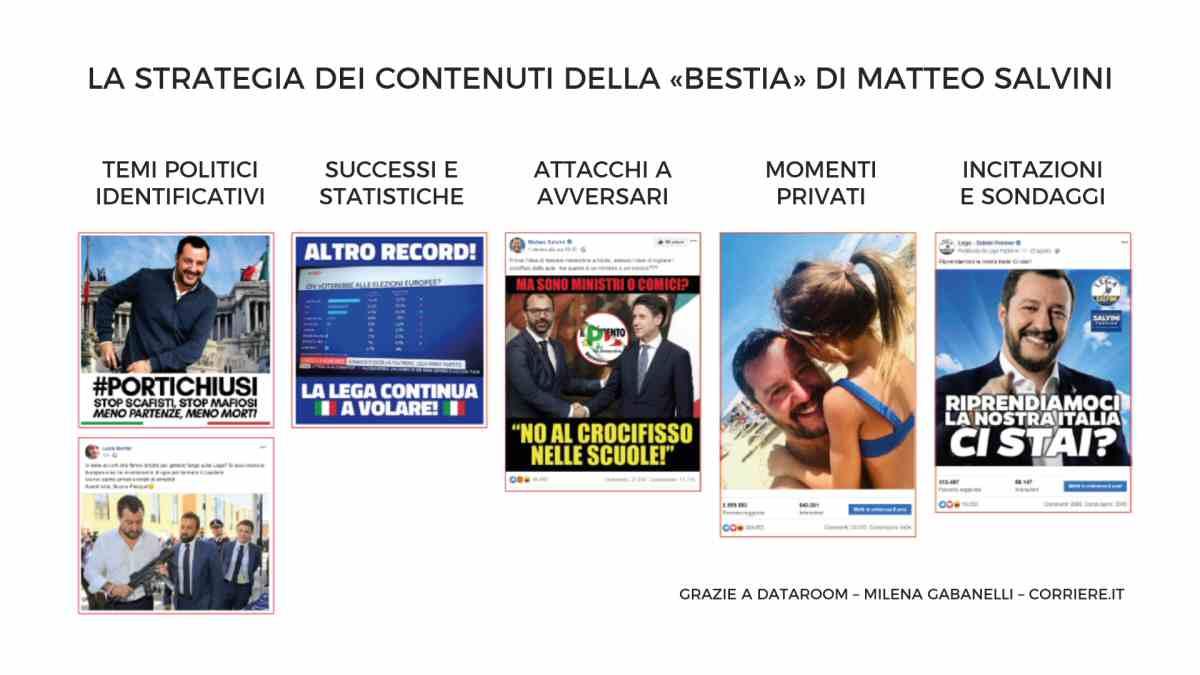 """Strategia dei contenuti della """"Bestia"""" di Salvini - social media strategy"""
