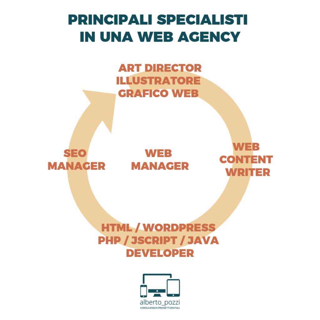 Principali specialisti in una Web Agency