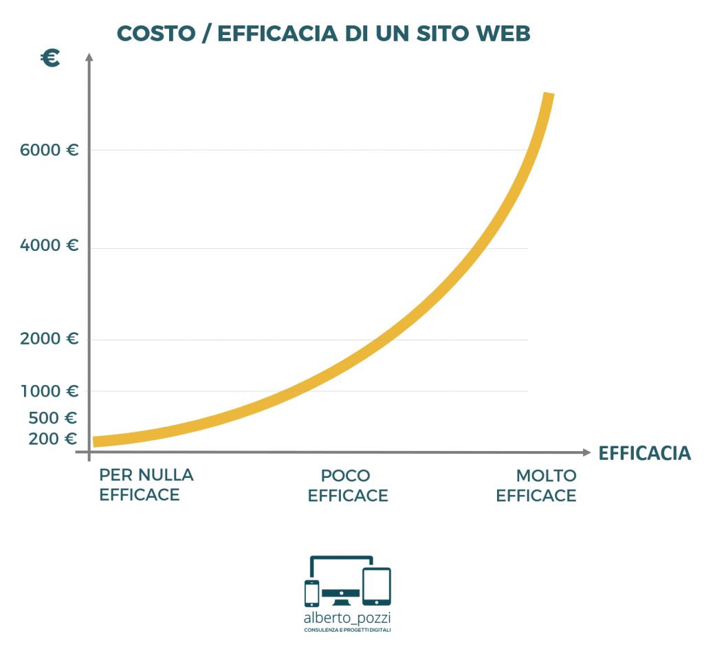 Rapporto efficacia/costo di un sito web